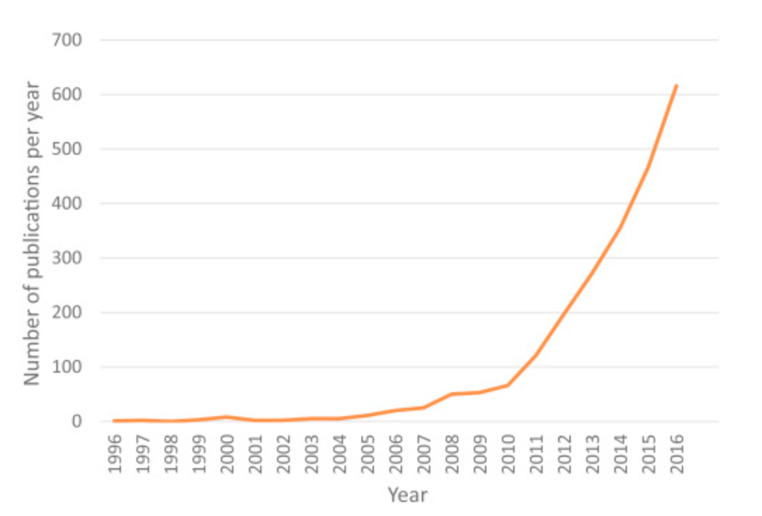 Pubmed citations on antimicrobial or antibiotic stewardship over the past 20 years.
