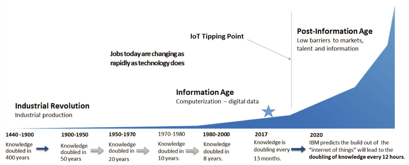 "Knowledge-doubling curve: The exponential increase in knowledge resulting from the growth of the ""Internet of Things"" (IoT). Used from source with permission."