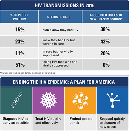 HIV transmission rates in 2016 and the U.S. government's plan for ending the HIV epidemic.