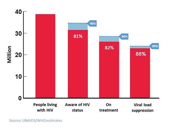 Globally, the number of people who are living with HIV, who know their HIV status, who are in treatment and who are virally suppressed, as of 2019, compared to the UNAIDS 2020 90/90/90 goals.