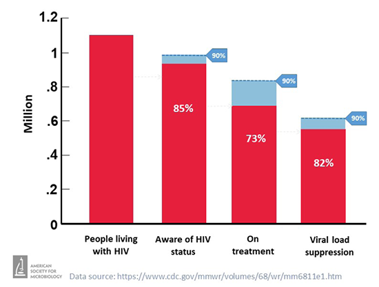 In the U.S., the number of people who are living with HIV, who know their HIV status, who are in treatment and who are virally suppressed, as of 2016.